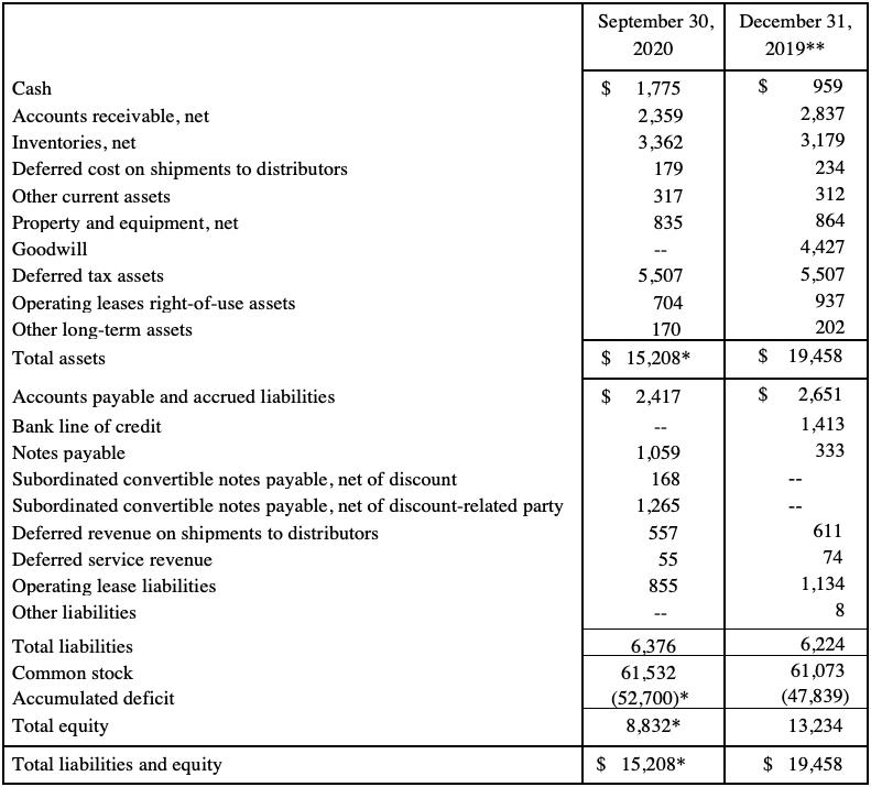 11/17/2020 Condensed Summary Balance Sheets