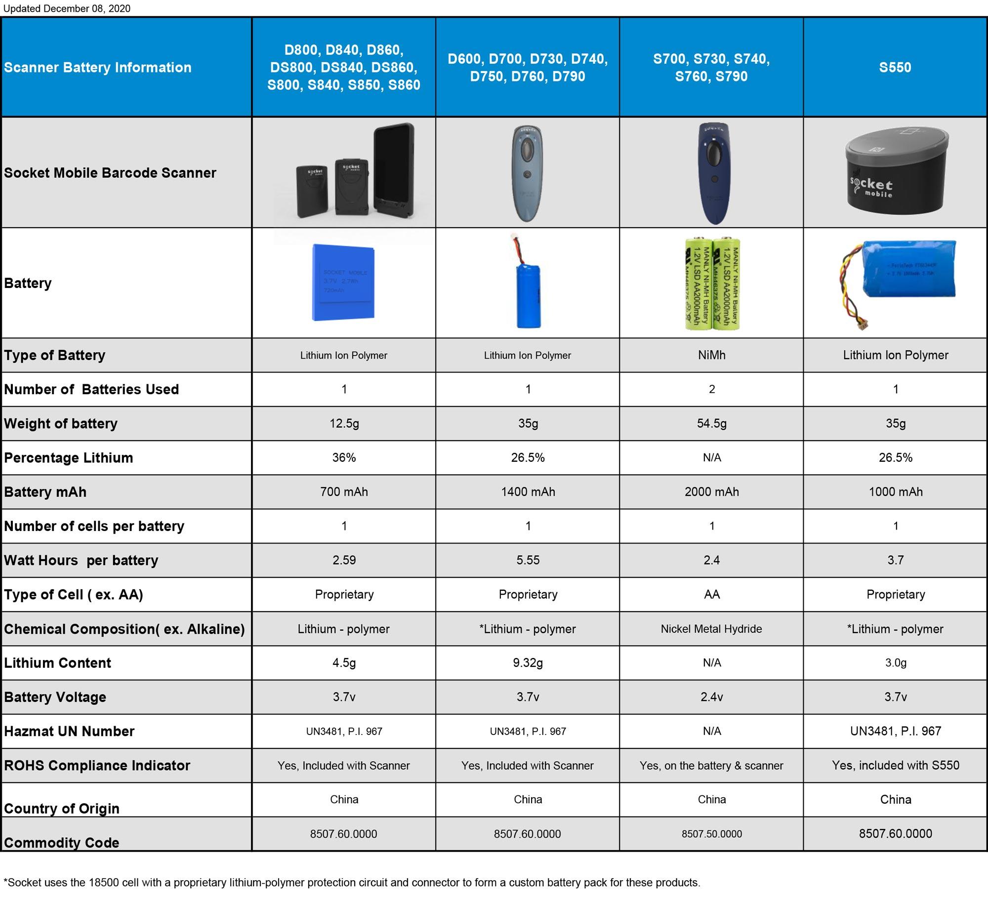 Scanner Battery Information